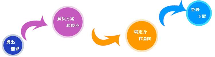 企业网站定位很重要,根据浏览者需求做网站
